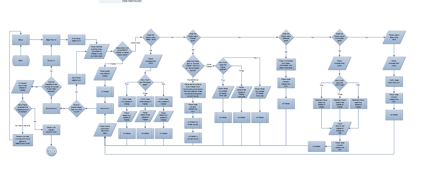 Game Design flowchart example